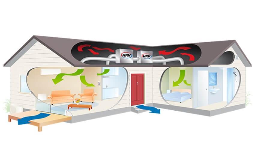 A hővisszanyerős szellőztető rendszer a folyamatos friss levegő elláztásról is gondoskodik.
